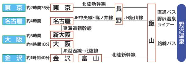 野沢温泉ホテル地図